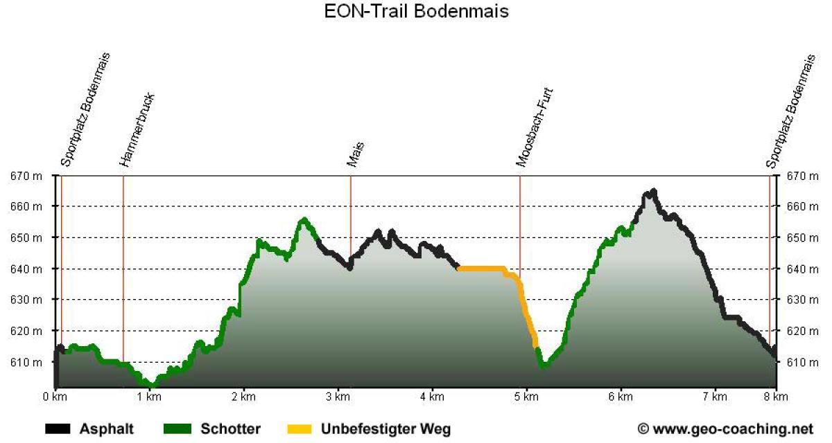 EON-Trail Bodenmais