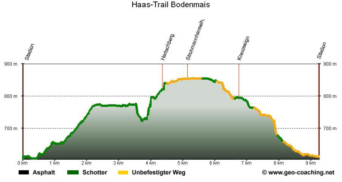 Haas-Trail Bodenmais