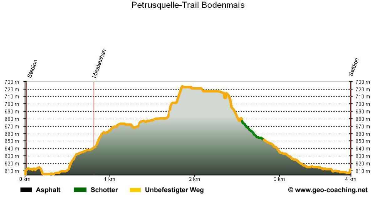 Petrusquelle-Trail Bodenmais