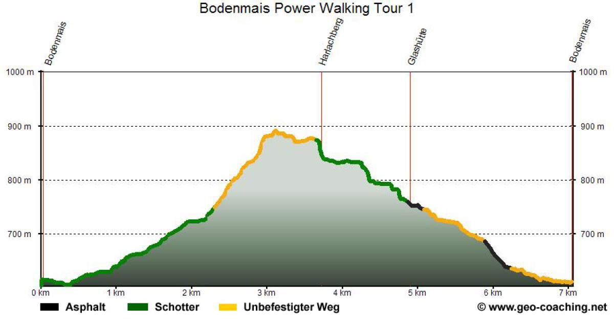 Wadlkracher-Trail 1